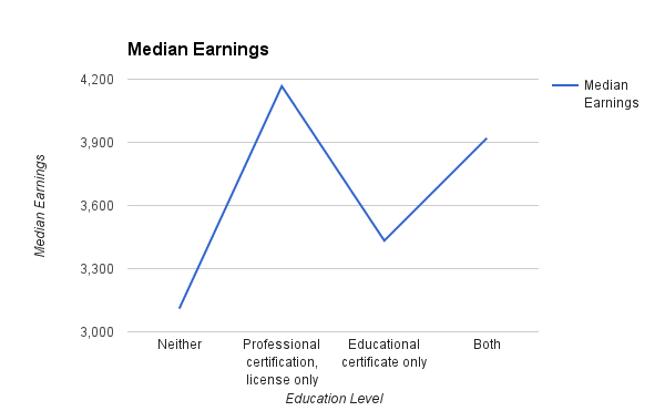 graph of median earnings