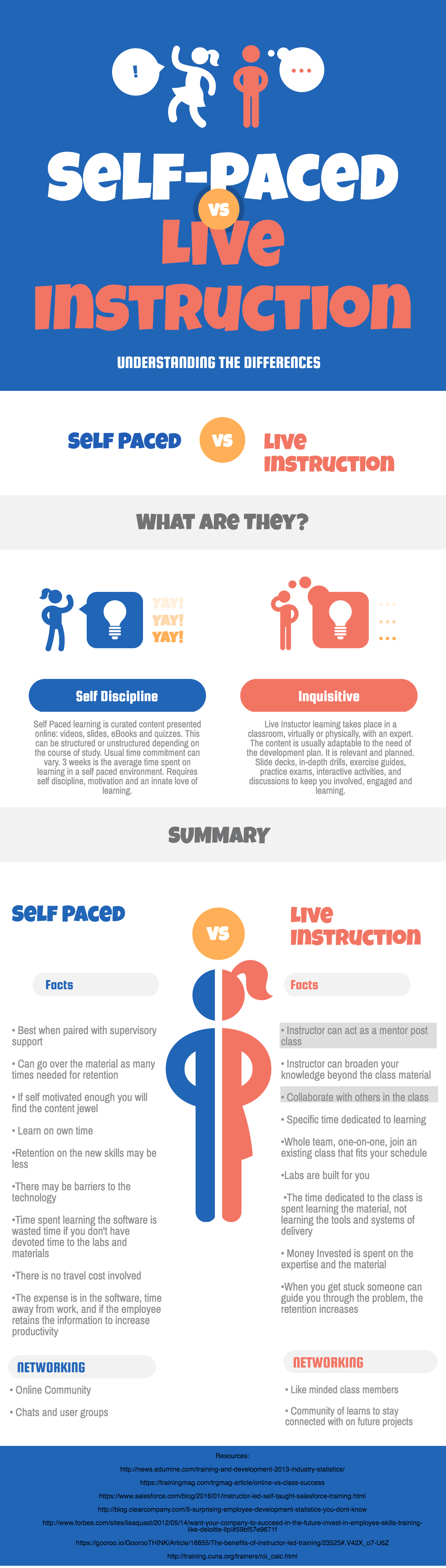 Self Paced Learning Versus Live Instruction