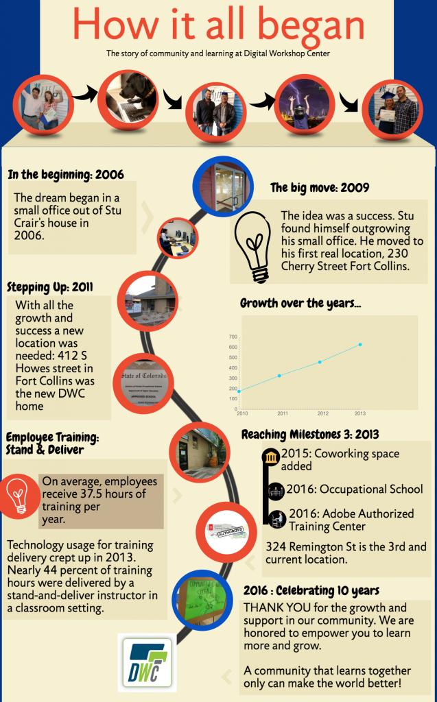 How it all began - Digital Workshop Center - Fort Collins, Denver & online