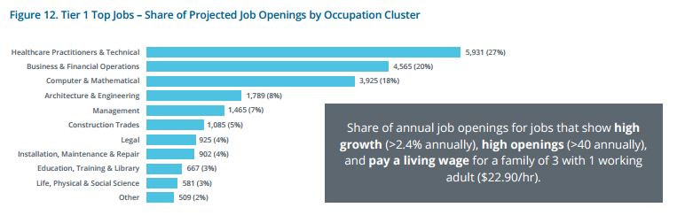 Tier Top Job Openings - Colorado Pipeline Report