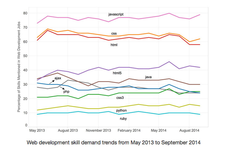 Frontend web development - most mentioned job skills