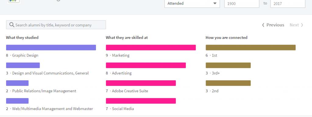 alumni on LinkedIn - LinkedIn Alumni page Insights