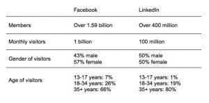 Facebook vs LinkedIn - Social Stats