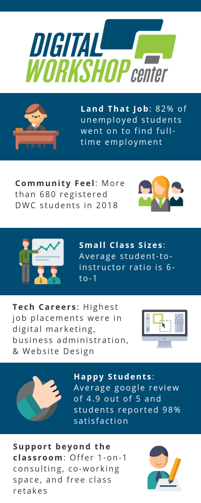 Certificate Programs at Digital Workshop Center