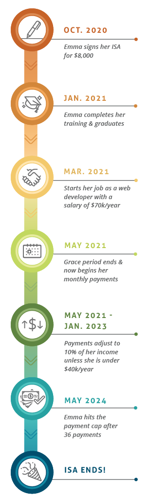 Financial Aid Income Share Agreement Timeline