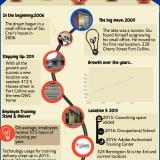 How it all Began: Digital Workshop Center